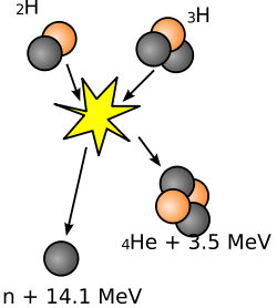 Reaksi Nuklir Fusi antara Deuterium dan Tritium